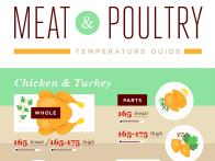Meat and Poultry Temperature Guide